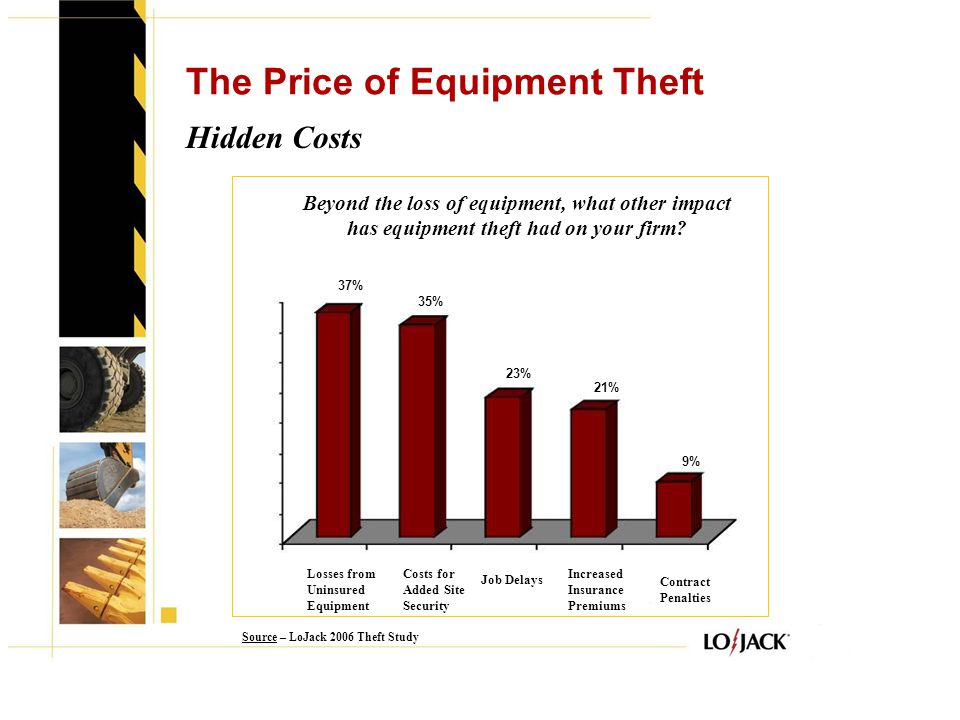 Facts You Should Know: The Who, What, When, Where & Why of Theft