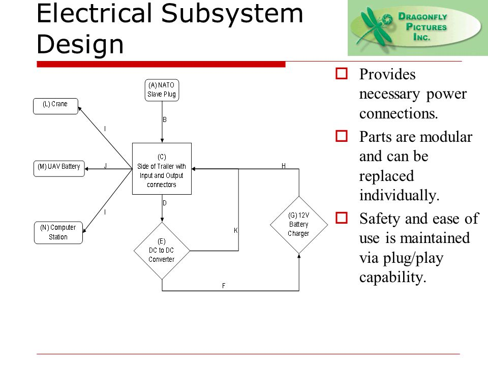 Electrical Subsystem Design  Provides necessary power connections.