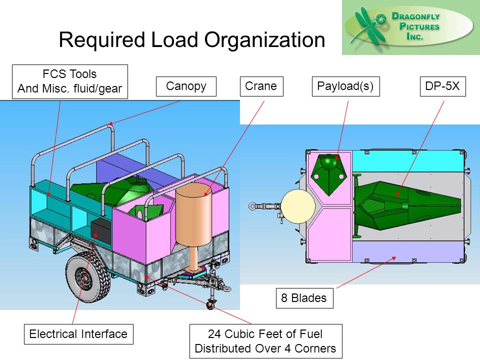 8 Blades Payload(s)Crane Electrical Interface Canopy 24 Cubic Feet of Fuel Distributed Over 4 Corners DP-5X FCS Tools And Misc. fluid/gear Required Lo