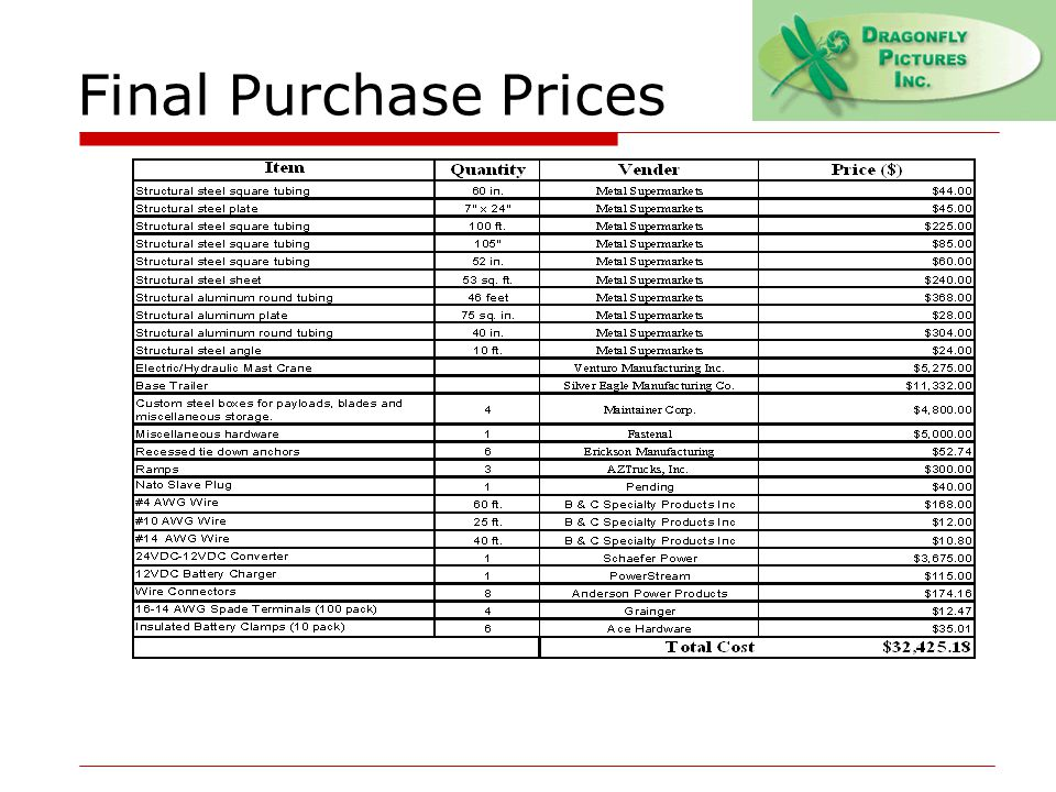 Final Purchase Prices