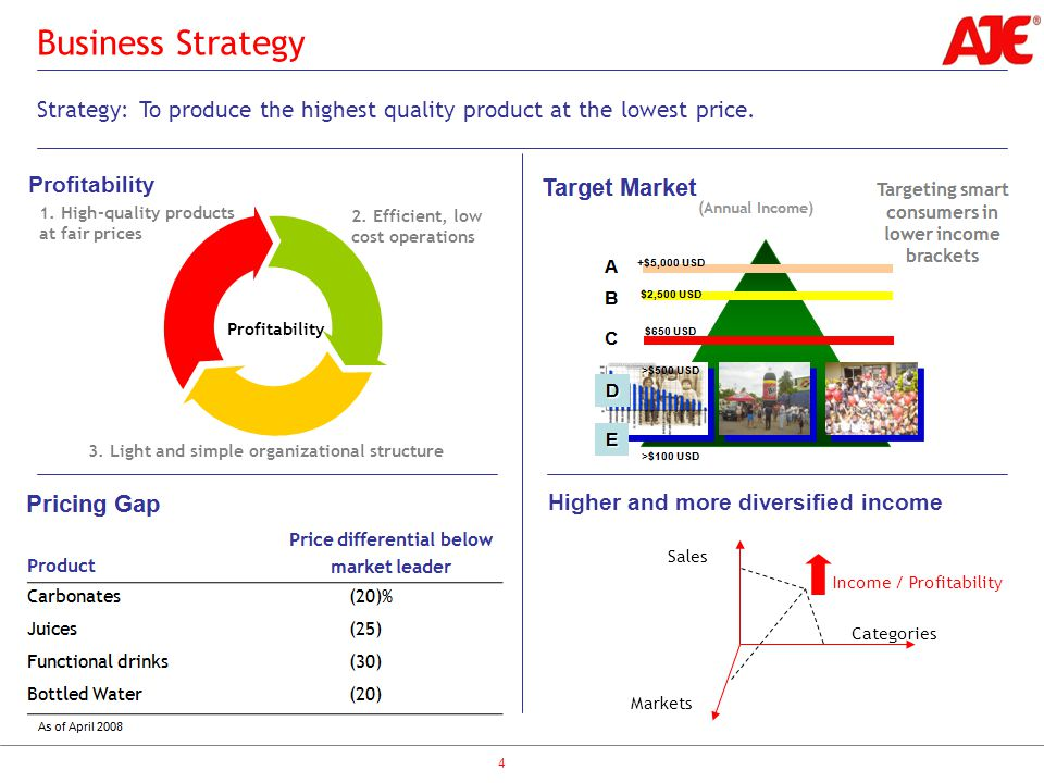 Higher and more diversified income 4 Business Strategy Strategy: To produce the highest quality product at the lowest price.