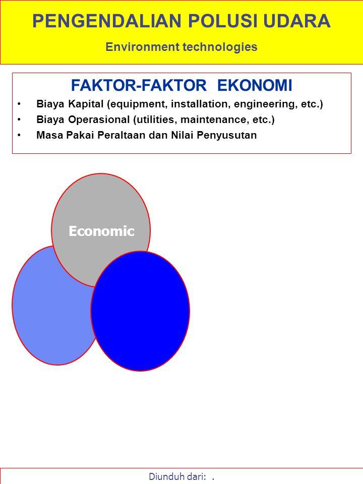 FAKTOR-FAKTOR EKONOMI Biaya Kapital (equipment, installation, engineering, etc.) Biaya Operasional (utilities, maintenance, etc.) Masa Pakai Peraltaan