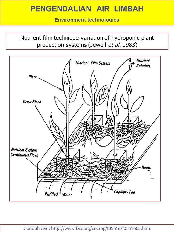 Diunduh dari: http://www.fao.org/docrep/t0551e/t0551e05.htm. Nutrient film technique variation of hydroponic plant production systems (Jewell et al. 1