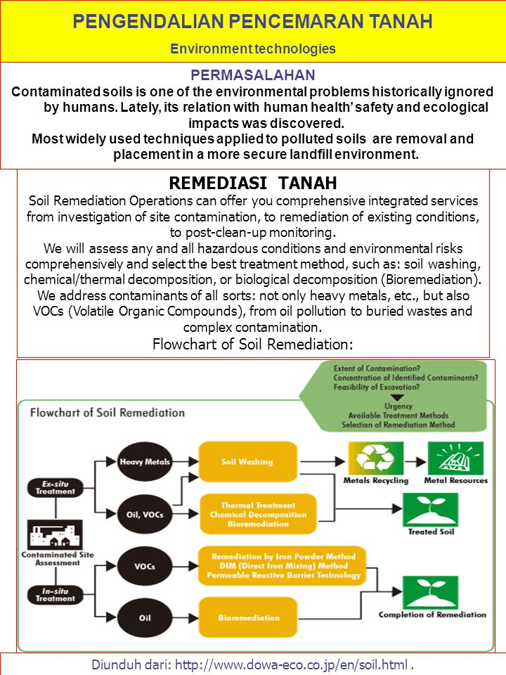 PERMASALAHAN Contaminated soils is one of the environmental problems historically ignored by humans. Lately, its relation with human health' safety an