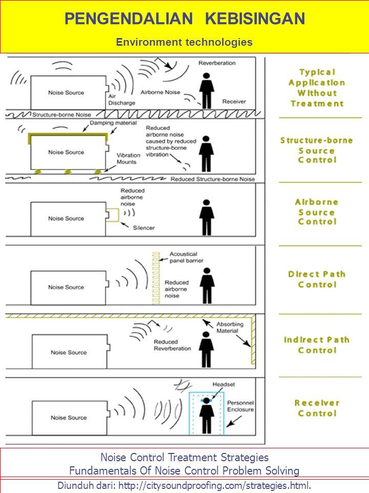 PENGENDALIAN KEBISINGAN Environment technologies Diunduh dari: http://citysoundproofing.com/strategies.html. Noise Control Treatment Strategies Fundam