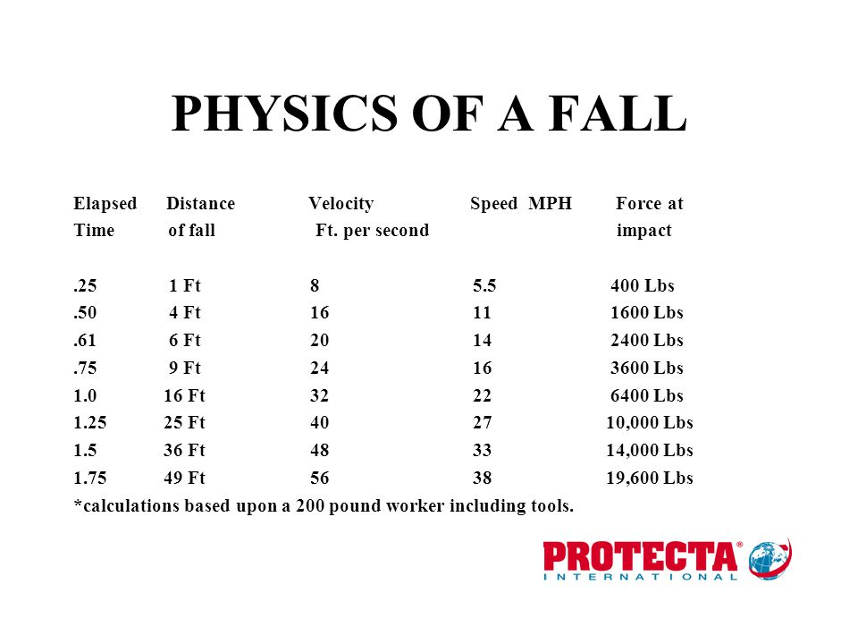 PHYSICS OF A FALL Elapsed Distance Velocity Speed MPH Force at Time of fall Ft.