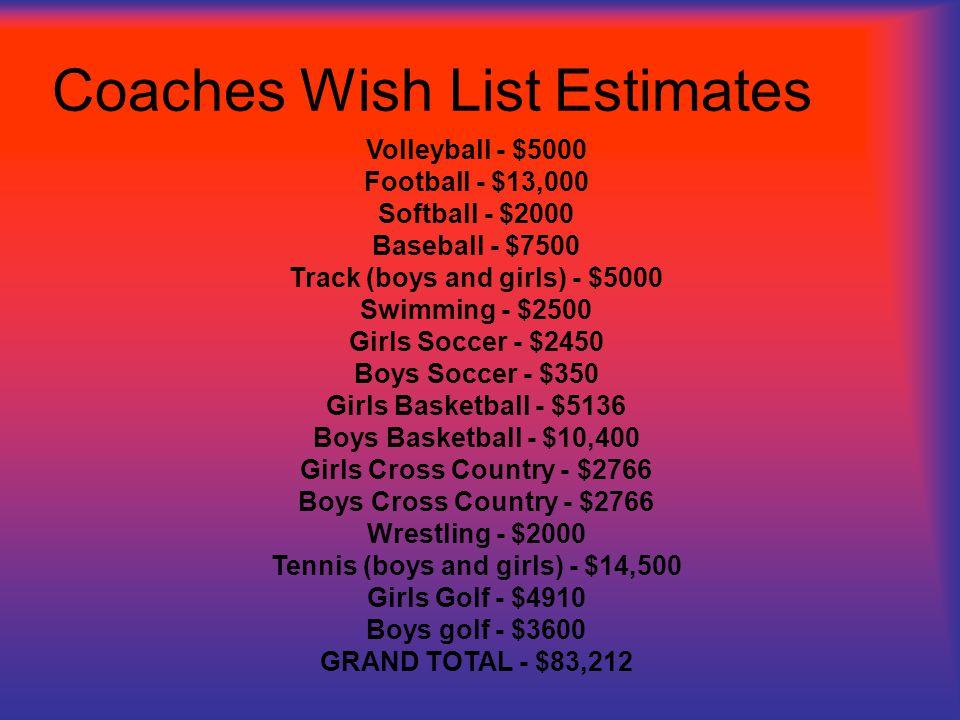 Coaches Wish List Estimates Volleyball - $5000 Football - $13,000 Softball - $2000 Baseball - $7500 Track (boys and girls) - $5000 Swimming - $2500 Girls Soccer - $2450 Boys Soccer - $350 Girls Basketball - $5136 Boys Basketball - $10,400 Girls Cross Country - $2766 Boys Cross Country - $2766 Wrestling - $2000 Tennis (boys and girls) - $14,500 Girls Golf - $4910 Boys golf - $3600 GRAND TOTAL - $83,212
