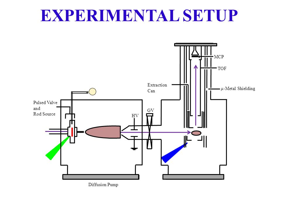 Pulsed Valve and Rod Source Extraction Can MCP  -Metal Shielding Diffusion Pump HV GV TOF EXPERIMENTAL SETUP