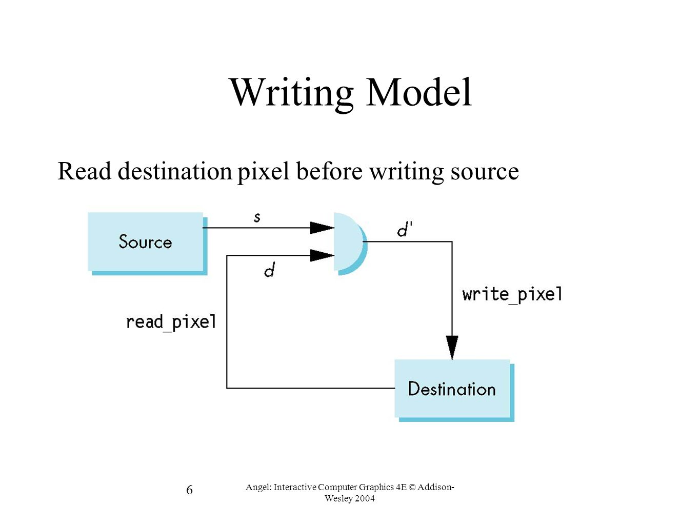 6 Angel: Interactive Computer Graphics 4E © Addison- Wesley 2004 Writing Model Read destination pixel before writing source