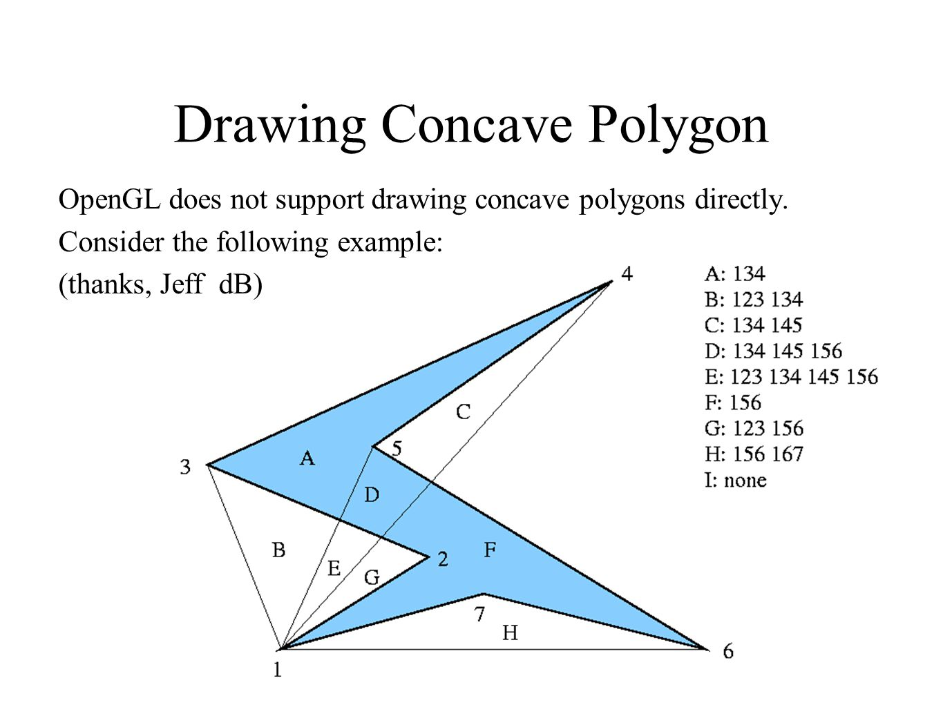 Drawing Concave Polygon OpenGL does not support drawing concave polygons directly. Consider the following example: (thanks, Jeff dB)