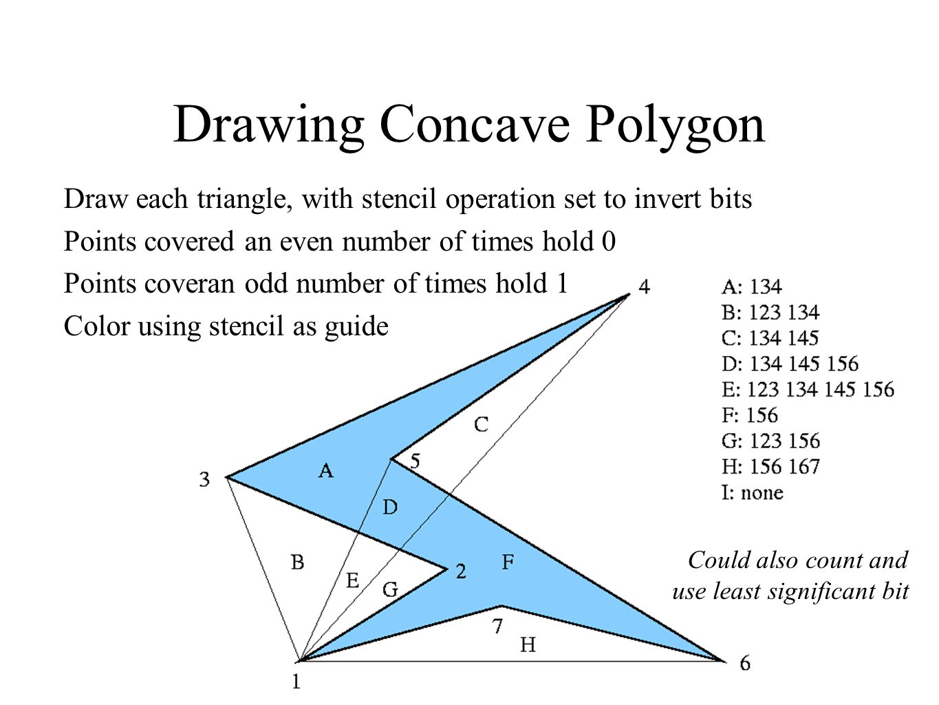 Drawing Concave Polygon Draw each triangle, with stencil operation set to invert bits Points covered an even number of times hold 0 Points coveran odd