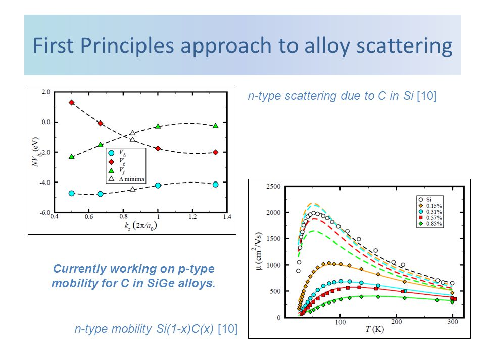 First Principles approach to alloy scattering n-type scattering due to C in Si [10] n-type mobility Si(1-x)C(x) [10] Currently working on p-type mobility for C in SiGe alloys.