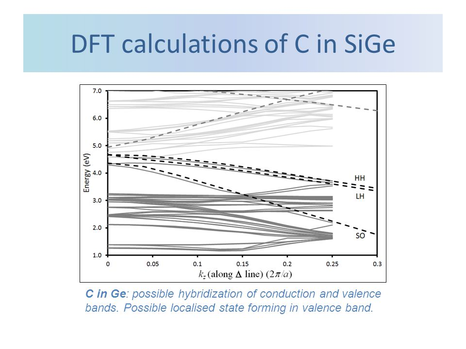 DFT calculations of C in SiGe C in Ge: possible hybridization of conduction and valence bands.