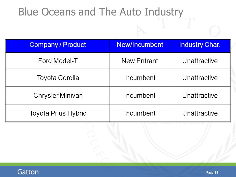 Page 38 Blue Oceans and The Auto Industry Company / ProductNew/IncumbentIndustry Char. Ford Model-TNew EntrantUnattractive Toyota CorollaIncumbentUnat