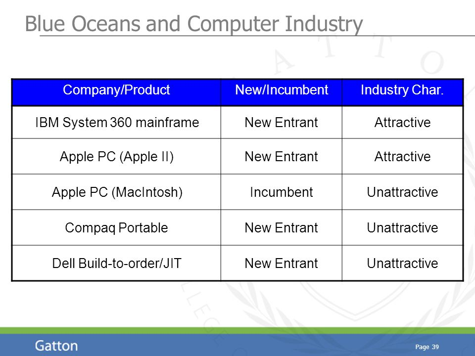 Page 39 Blue Oceans and Computer Industry Company/ProductNew/IncumbentIndustry Char. IBM System 360 mainframeNew EntrantAttractive Apple PC (Apple II)
