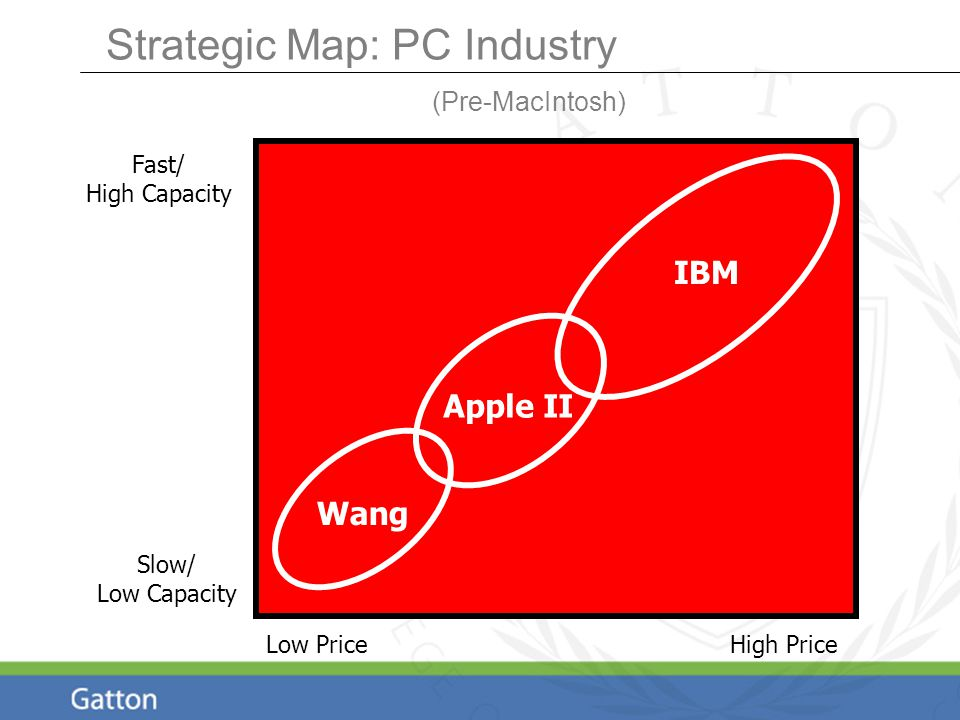 Strategic Map: PC Industry (Pre-MacIntosh) Fast/ High Capacity Low PriceHigh Price Apple II Wang IBM Slow/ Low Capacity