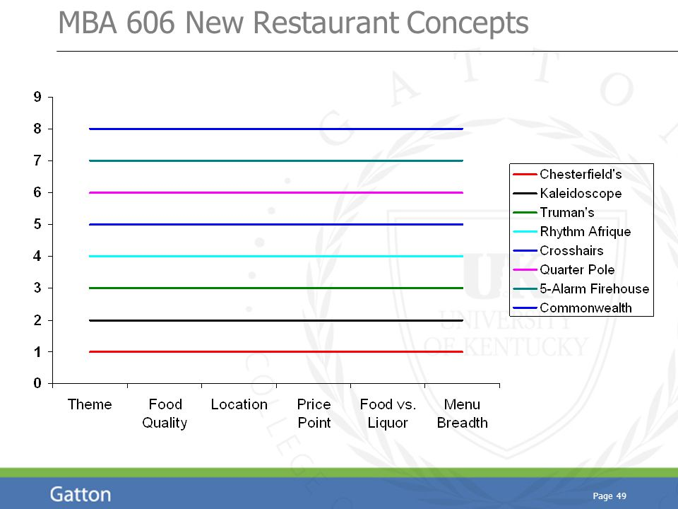 Page 49 MBA 606 New Restaurant Concepts
