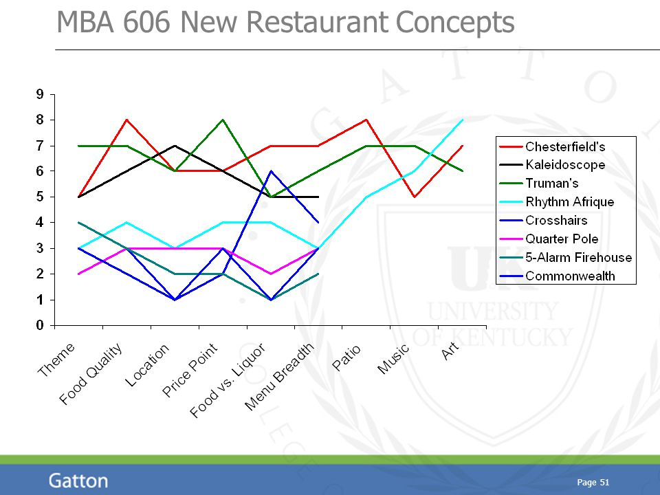 Page 51 MBA 606 New Restaurant Concepts