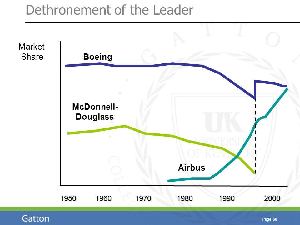 Page 60 Dethronement of the Leader Market Share 1950 1960 1970 1980 1990 2000 McDonnell- Douglass Boeing Airbus