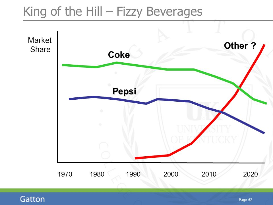 Page 62 King of the Hill – Fizzy Beverages Market Share 1970 1980 1990 2000 2010 2020 Other ? Coke Pepsi