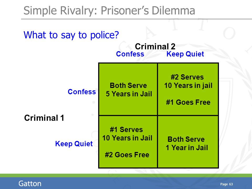 Page 63 Simple Rivalry: Prisoner's Dilemma What to say to police? Criminal 1 Criminal 2 Confess Keep Quiet Both Serve 1 Year in Jail Both Serve 5 Year