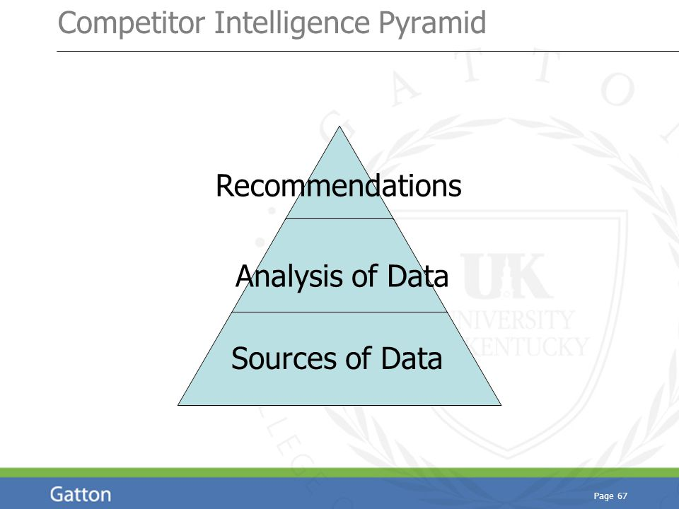 Page 67 Competitor Intelligence Pyramid s z a Sources of Data Analysis of Data Recommendations