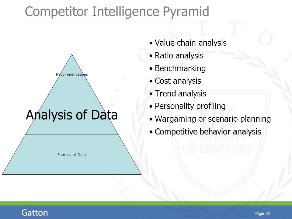 Page 70 Recommendations Analysis of Data Sources of Data Competitor Intelligence Pyramid Value chain analysis Ratio analysis Benchmarking Cost analysi
