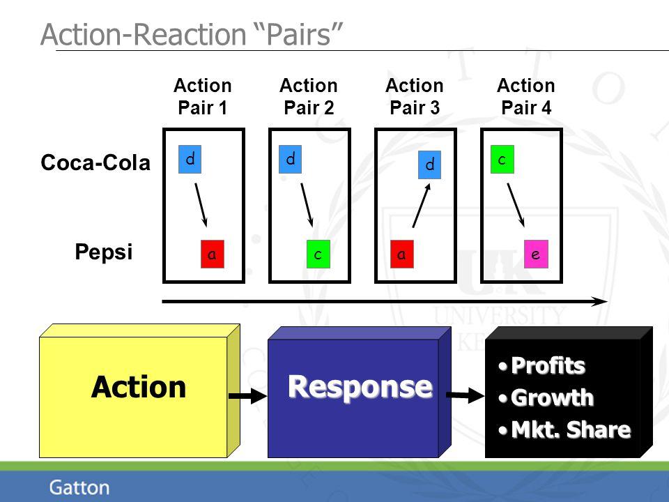 Action Pair 1 Action Pair 2 Action Pair 3 Action Pair 4 Coca-Cola Pepsi Action-Reaction Pairs time Action Response ProfitsProfits GrowthGrowth Mkt.