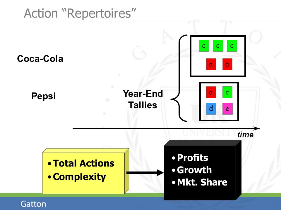 """Action """"Repertoires"""" time Profits Growth Mkt. Share Year-End Tallies Total Actions Complexity Coca-Cola Pepsi a c e cc a ac d"""