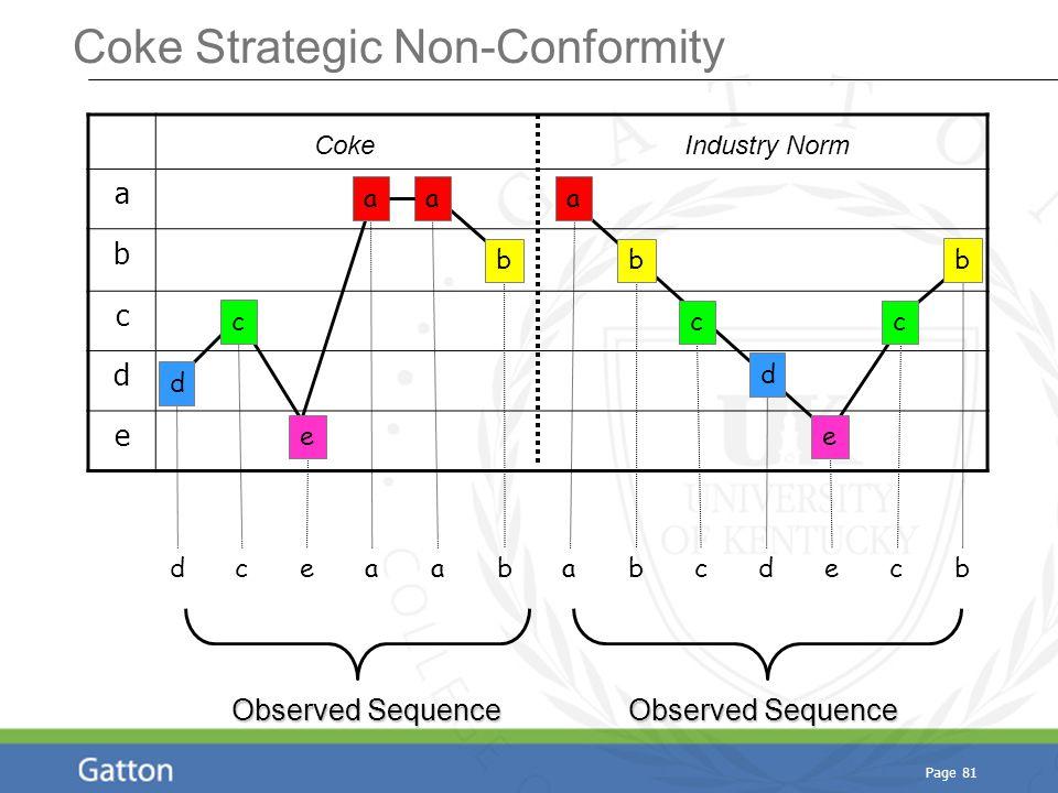 Page 81 a b c d e cabecabdecabd CokeIndustry Norm d aa b e c e b a d b cc Observed Sequence Coke Strategic Non-Conformity