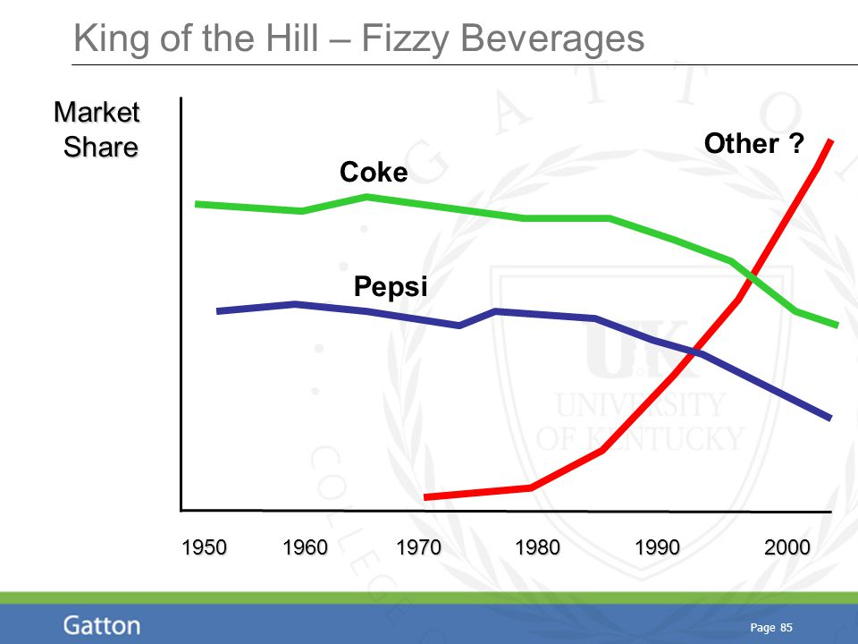 Page 85 King of the Hill – Fizzy Beverages MarketShare 1950 1960 1970 1980 1990 2000 Other ? Coke Pepsi