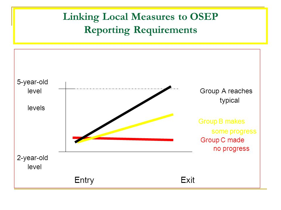 Linking Local Measures to OSEP Reporting Requirements 5-year-old level Group A reaches typical levels Group B makes some progress Group C made no prog