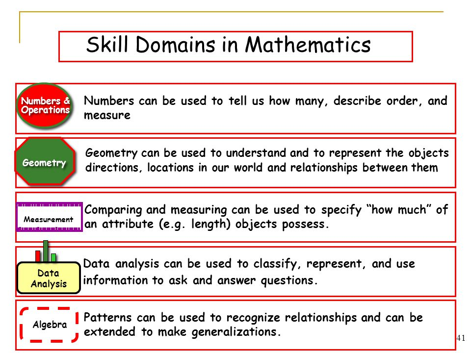 Skill Domains in Mathematics Numbers can be used to tell us how many, describe order, and measure Numbers & Operations Geometry can be used to underst
