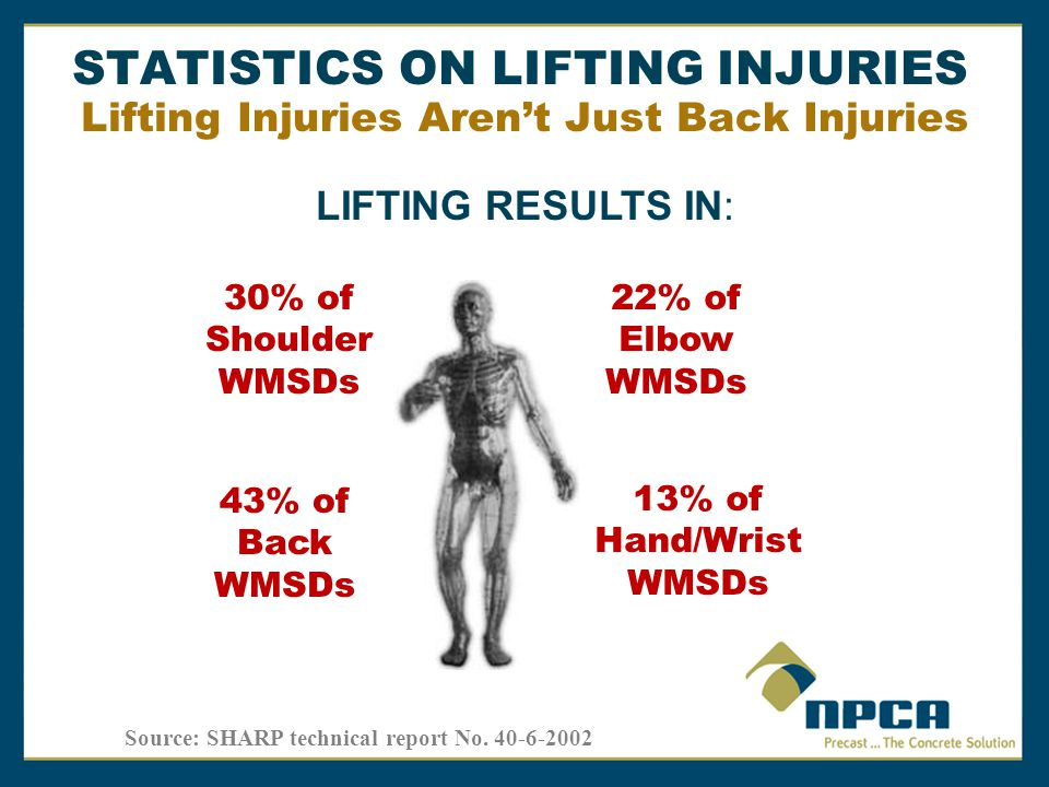 Lifting Injuries Aren't Just Back Injuries 30% of Shoulder WMSDs 22% of Elbow WMSDs 13% of Hand/Wrist WMSDs 43% of Back WMSDs LIFTING RESULTS IN: Source: SHARP technical report No.