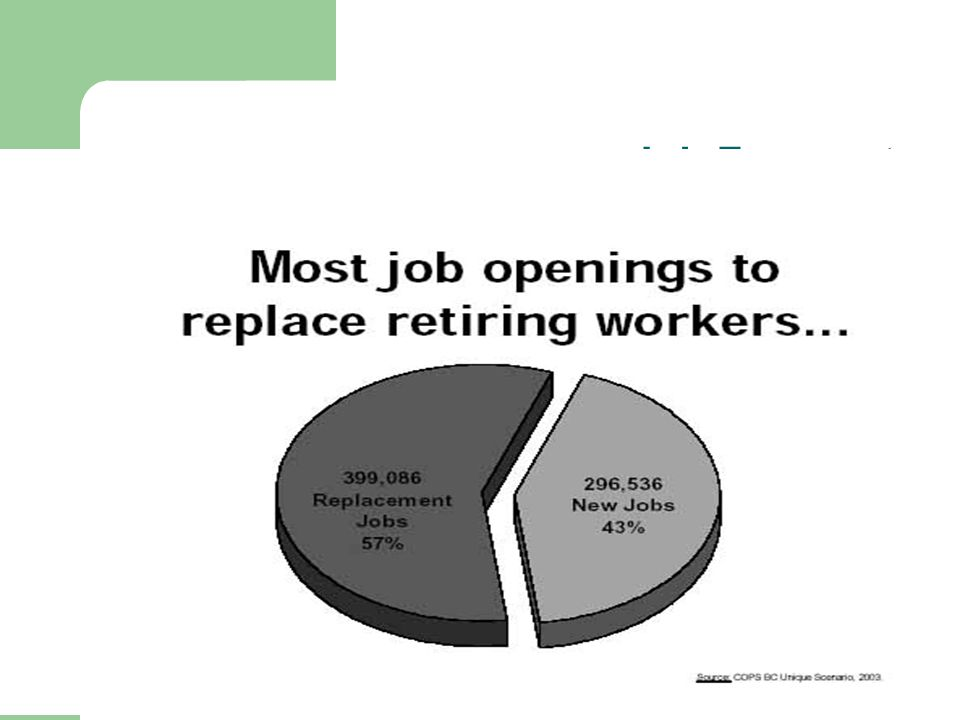 Job Forecast