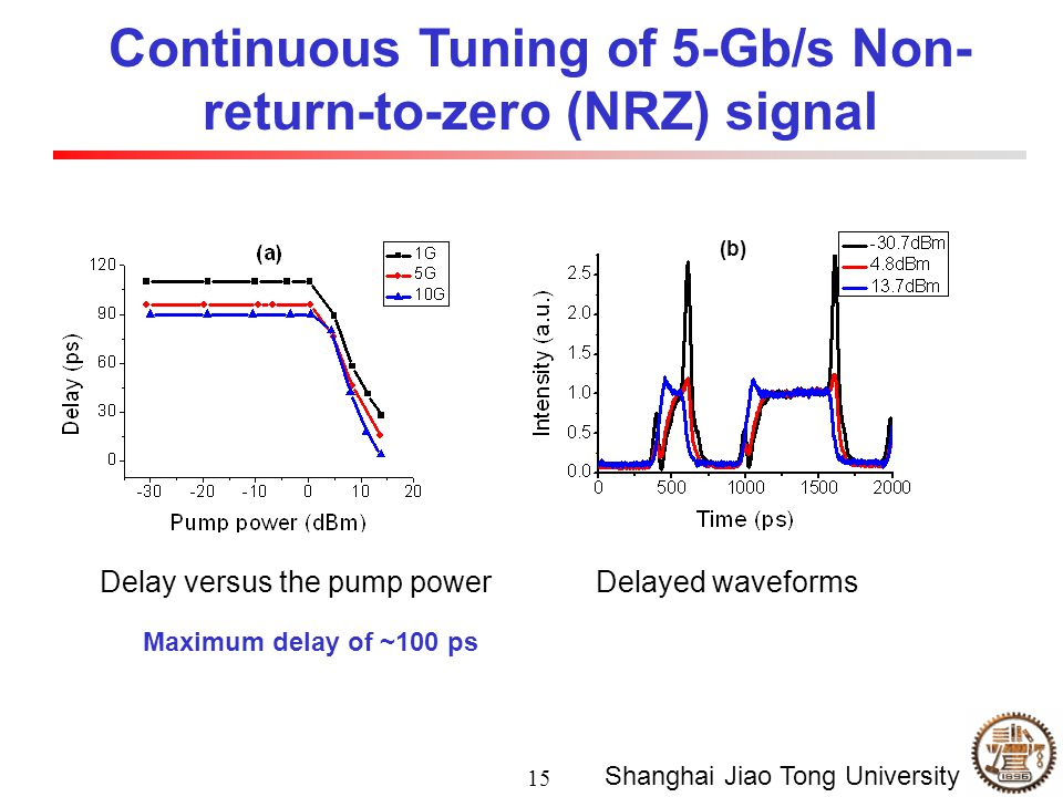 15 Shanghai Jiao Tong University Continuous Tuning of 5-Gb/s Non- return-to-zero (NRZ) signal Delay versus the pump powerDelayed waveforms (b) Maximum delay of ~100 ps
