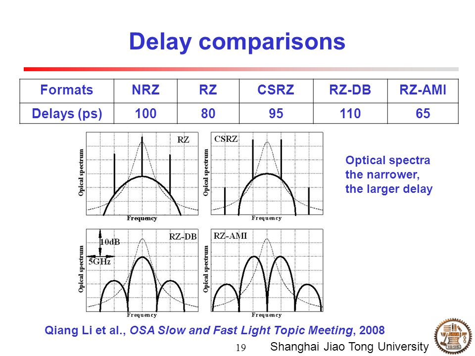 19 Shanghai Jiao Tong University Delay comparisons FormatsNRZRZCSRZRZ-DBRZ-AMI Delays (ps)100809511065 Optical spectra the narrower, the larger delay Qiang Li et al., OSA Slow and Fast Light Topic Meeting, 2008