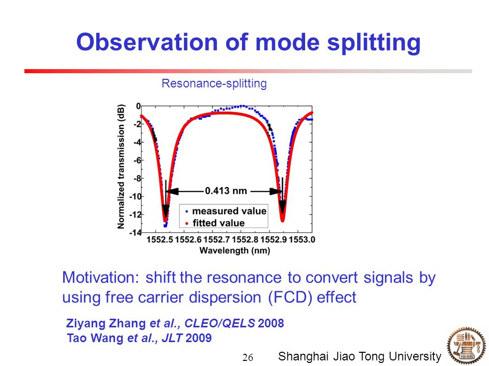 26 Shanghai Jiao Tong University Observation of mode splitting Resonance-splitting Motivation: shift the resonance to convert signals by using free carrier dispersion (FCD) effect Ziyang Zhang et al., CLEO/QELS 2008 Tao Wang et al., JLT 2009