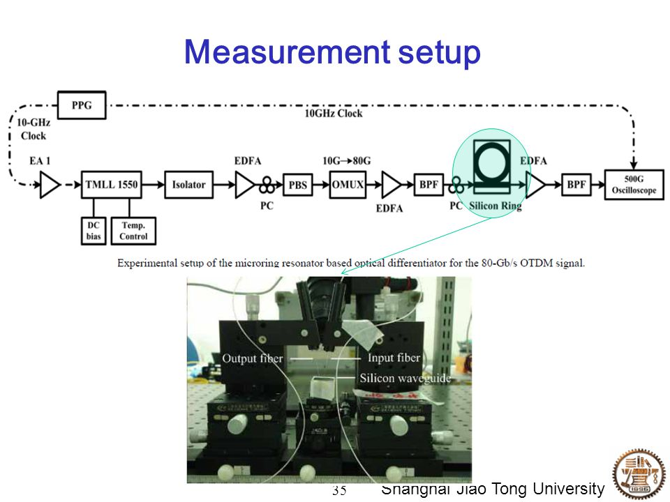 35 Shanghai Jiao Tong University Measurement setup