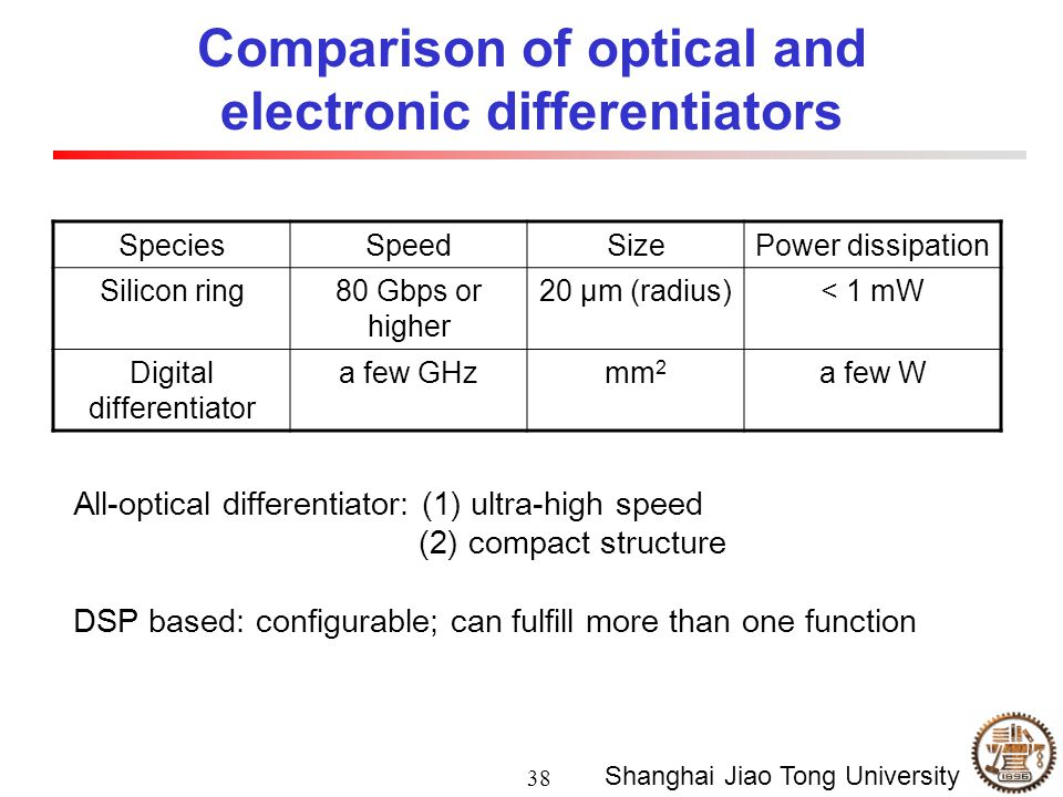 38 Shanghai Jiao Tong University Comparison of optical and electronic differentiators SpeciesSpeedSizePower dissipation Silicon ring80 Gbps or higher 20 μm (radius)< 1 mW Digital differentiator a few GHzmm 2 a few W All-optical differentiator: (1) ultra-high speed (2) compact structure DSP based: configurable; can fulfill more than one function