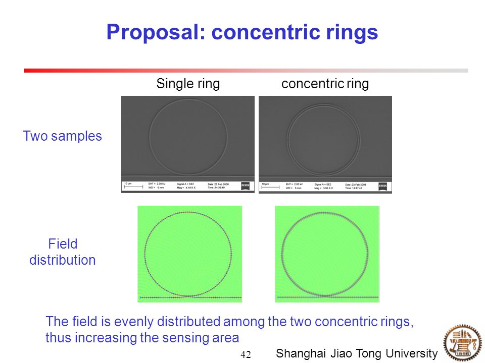 42 Shanghai Jiao Tong University Proposal: concentric rings Single ringconcentric ring Two samples Field distribution The field is evenly distributed among the two concentric rings, thus increasing the sensing area