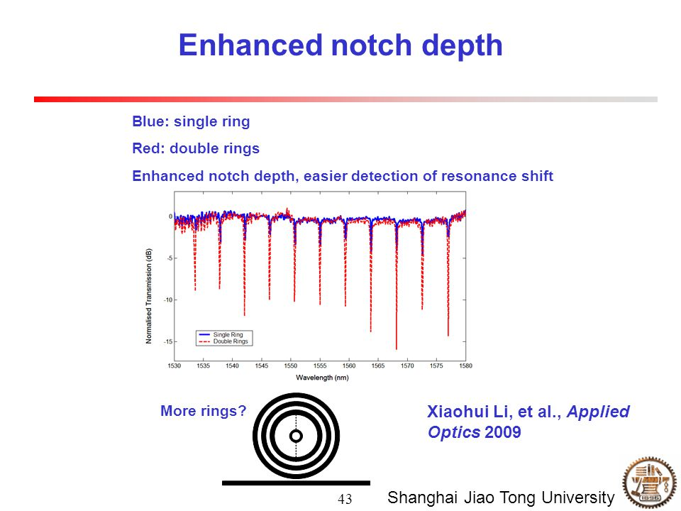 43 Shanghai Jiao Tong University Enhanced notch depth Blue: single ring Red: double rings Enhanced notch depth, easier detection of resonance shift More rings.