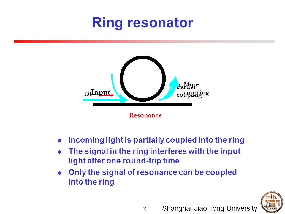 8 Shanghai Jiao Tong University Partial coupling Input DI More coupling Resonance Incoming light is partially coupled into the ring The signal in the ring interferes with the input light after one round-trip time Only the signal of resonance can be coupled into the ring Ring resonator