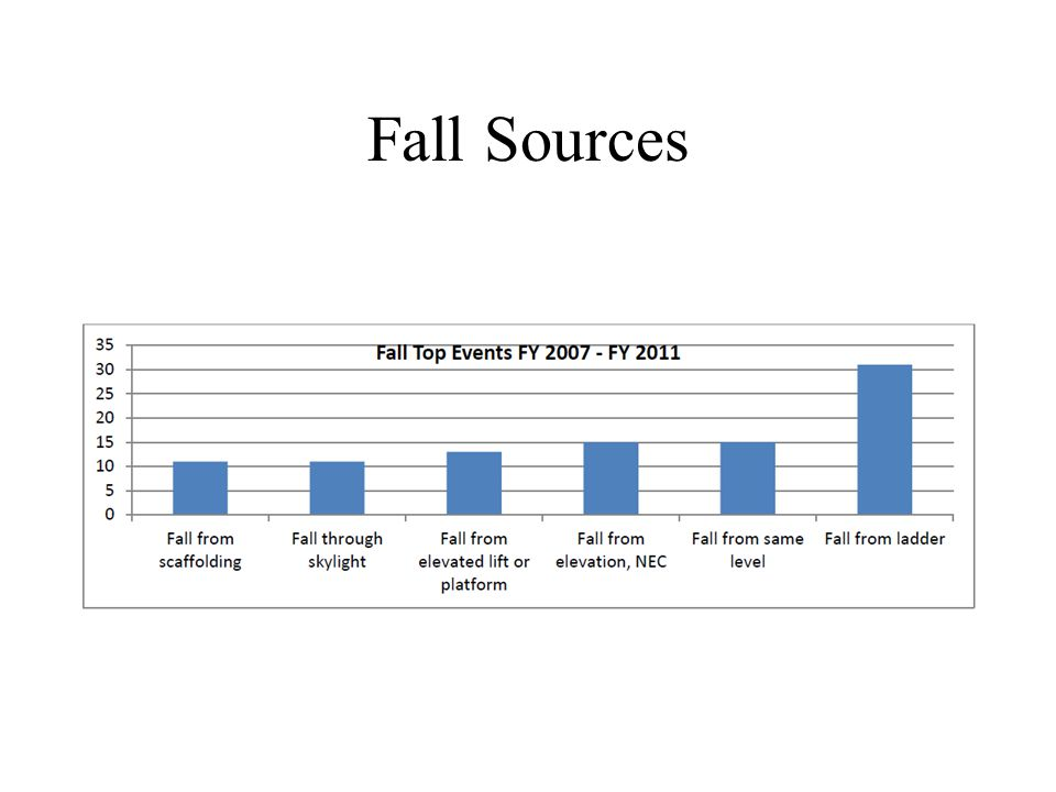 Fall Sources
