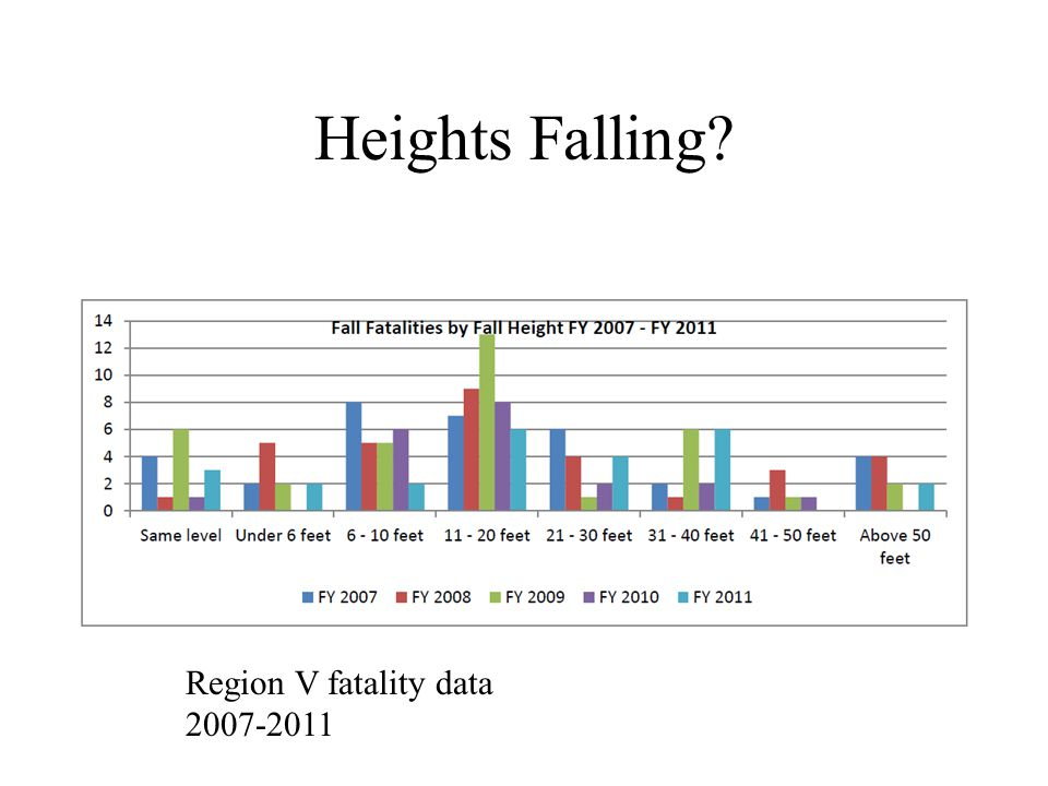 Heights Falling Region V fatality data 2007-2011