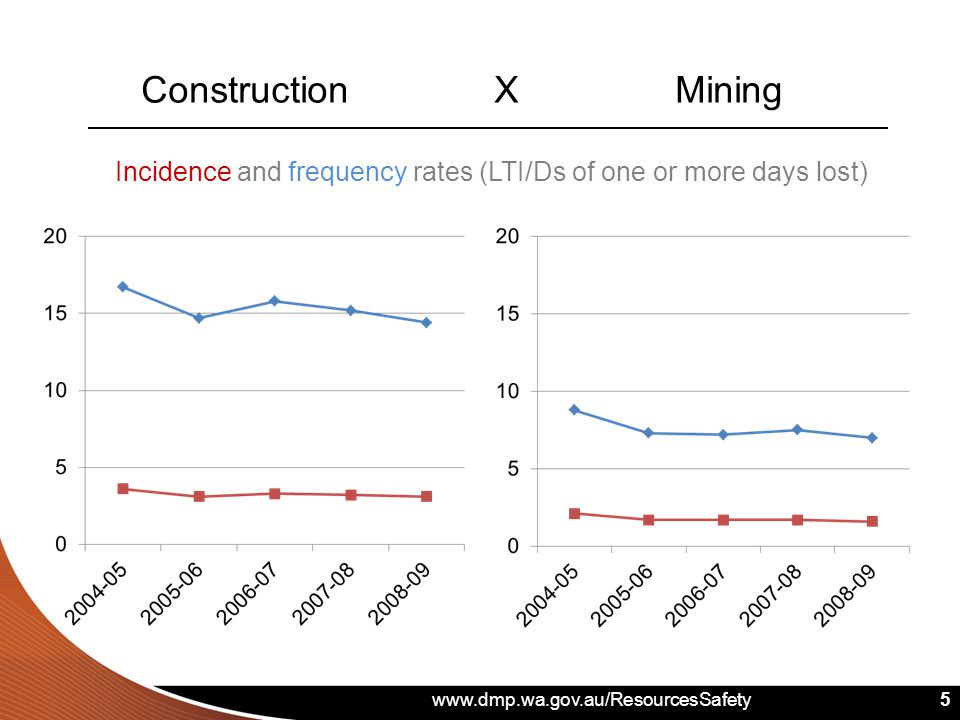 www.dmp.wa.gov.au/ResourcesSafety 5 5 Construction X Mining Incidence and frequency rates (LTI/Ds of one or more days lost)
