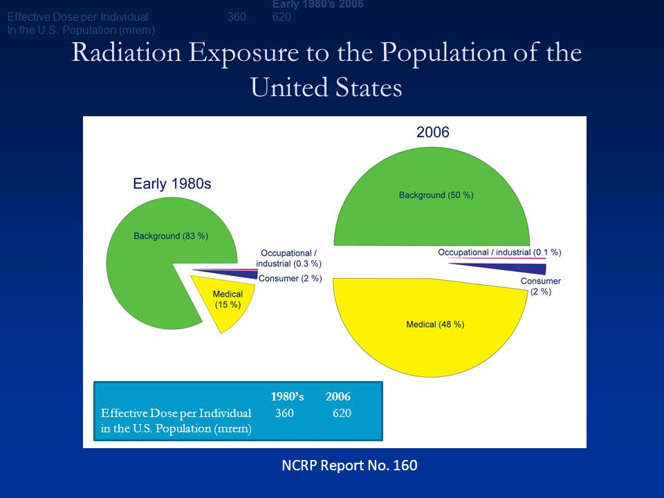 Radiation Exposure to the Population of the United States NCRP Report No. 160 Early 1980's2006 Effective Dose per Individual 360620 In the U.S. Popula
