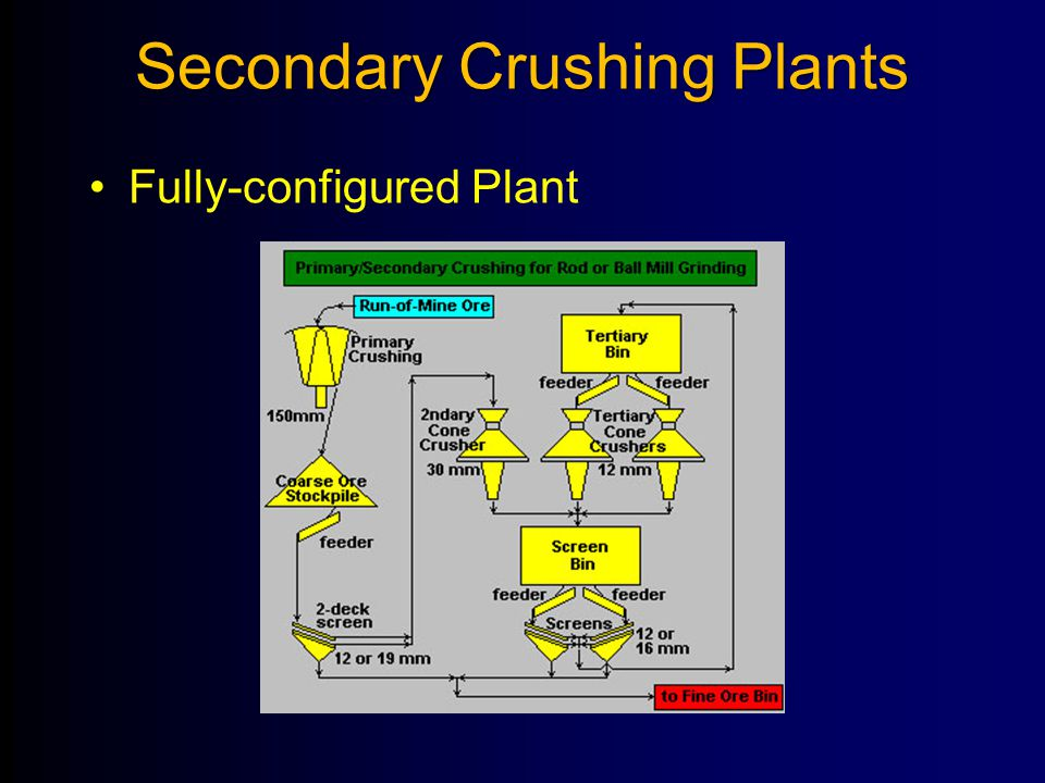 Secondary Crushing Plants Fully-configured Plant