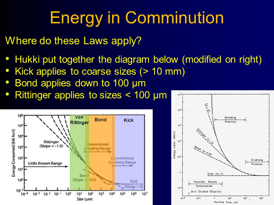 Energy in Comminution Where do these Laws apply? Hukki put together the diagram below (modified on right) Kick applies to coarse sizes (> 10 mm) Bond