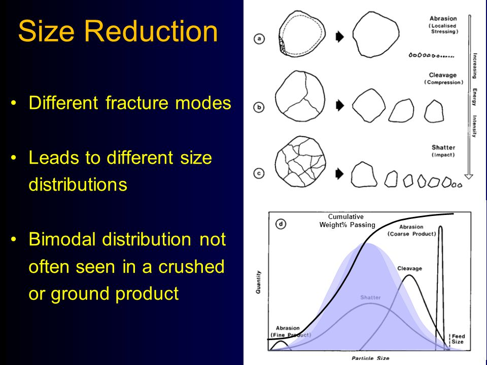 Size Reduction Different fracture modes Leads to different size distributions Bimodal distribution not often seen in a crushed or ground product Cumul
